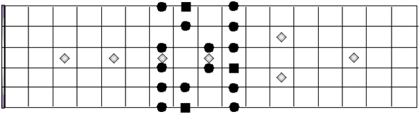 Locrian Mode